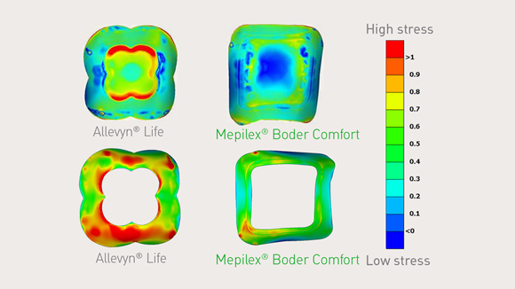 Mepilex Border Comfort using Finite element modeling